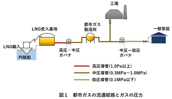 プロパン ガス 都市 ガス