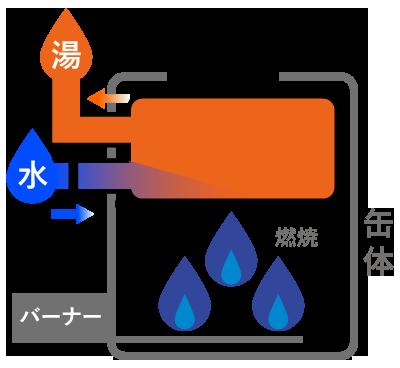 ガス給湯器の仕組み