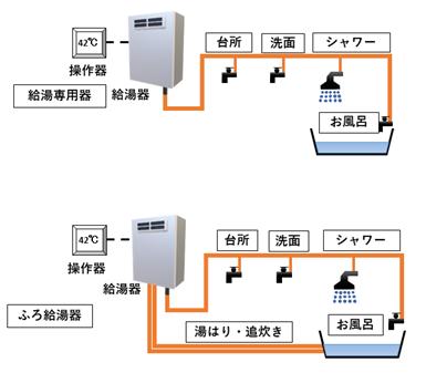 給湯器の種類